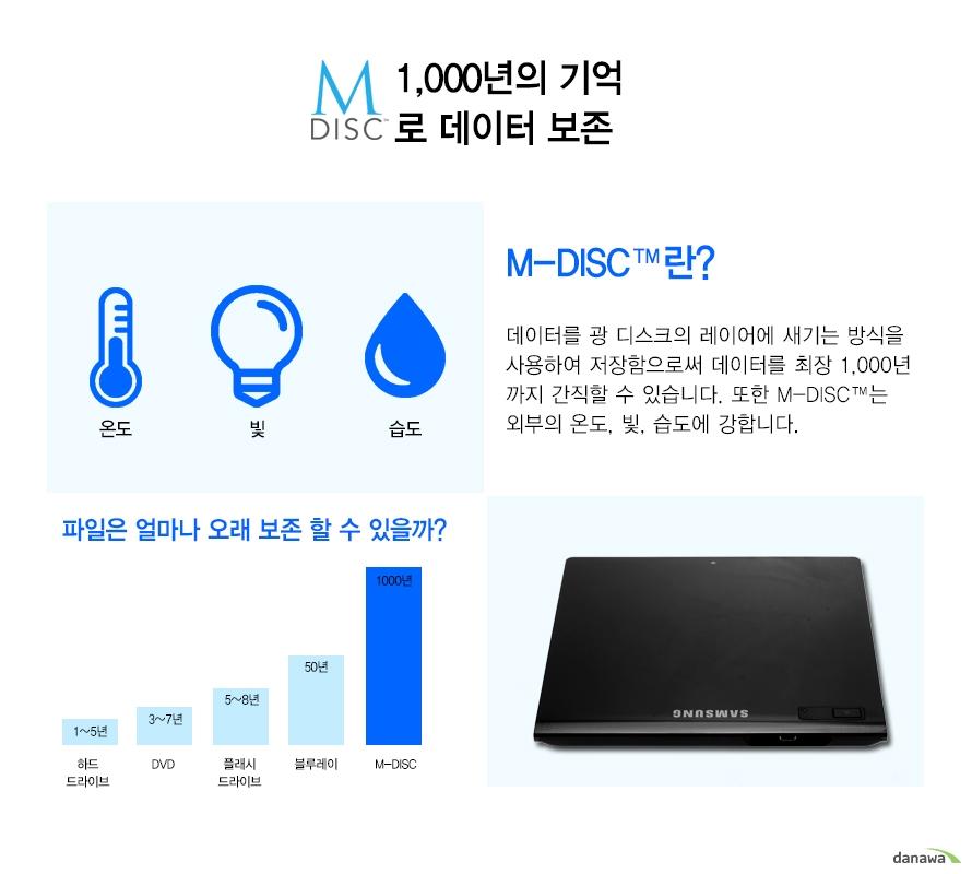 1,000년의 기억로 데이터 보존M-DISC란?데이터를 광 디스크의 레이어에 새기는 방식을 사용하여 저장함으로써 데이터를 최장 1,000년까지 간직할 수 있습니다. 또한 M-DISC는 외부의 온도, 빛, 습도에 강합니다.파일은 얼마나 오래 보존 할 수 있을까?1000년 M-DISC