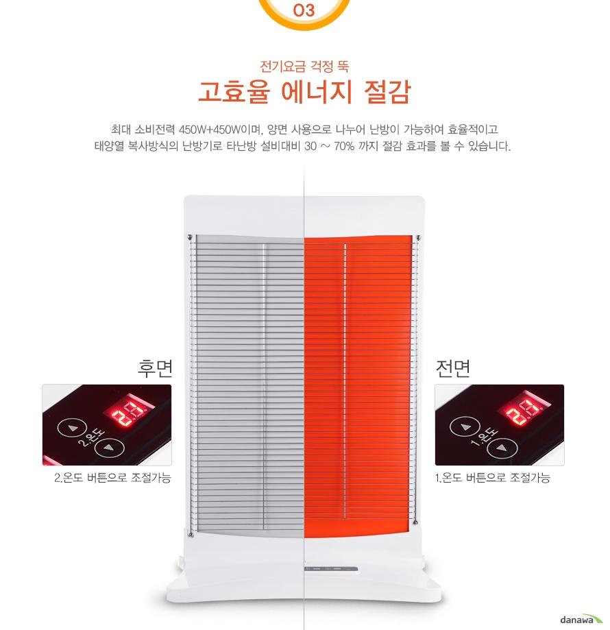03전기요금 걱정 뚝 고효율 에너지 절감 최대 소비전력 450W+450W이며, 양면 사용으로 나누어 난방이 가능하여 효율적이고 태양열 복사방식의 난방기로 타난방 설비대비 30 ~ 70% 까지 절감 효과를 볼 수 있습니다. 후면2.온도 버튼으로 조절가능/전면1.온도 버튼으로 조절가능