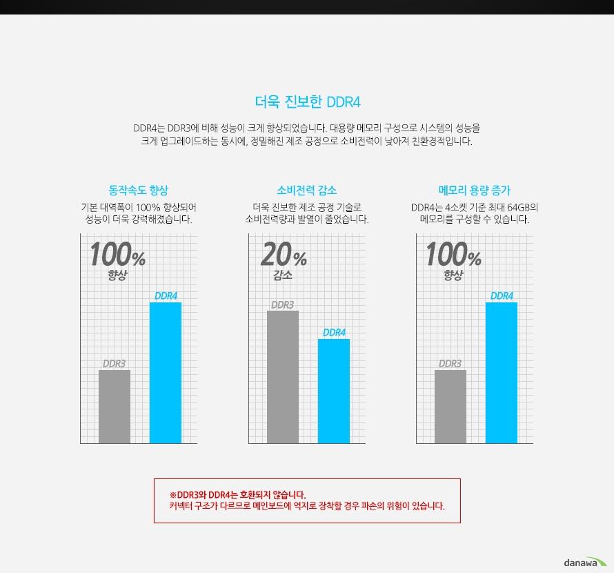더욱 진보한 DDR4DDR4는 DDR3에 비해 성능이 크게 향상되었습니다. 대용량 메모리 구성으로 시스템의 성능을 크게 업그레이드하는 동시에, 정밀해진 제조 공정으로 소비전력이 낮아져 친환경적입니다. 동작속도 향상 기본 대역폭이 100% 향상되어 성능이 더욱 강력해졌습니다.소비전력 감소 더욱 진보한 제조 공정 기술로 소비전력량과 발열이 줄었습니다.메모리 용량 증가 DDR4는 4소켓 기준 최대 64GB의 메모리를 구성할 수 있습니다.DDR3와 DDR4는 호환되지 않습니다. 커넥터 구조가 다르므로 메인보드에 억지로 장착할 경우 파손의 위험이 있습니다.