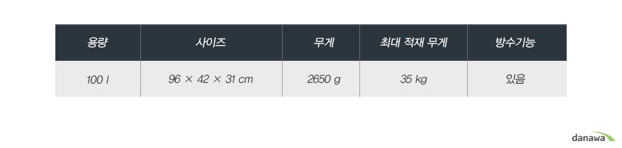 용량100 l사이즈96 × 42 × 31 cm무게2650 g최대 적재 무게35 kg방수기능있음