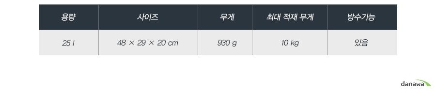 용량25 l사이즈48 × 29 × 20 cm무게930 g최대 적재 무게10 kg방수기능있음