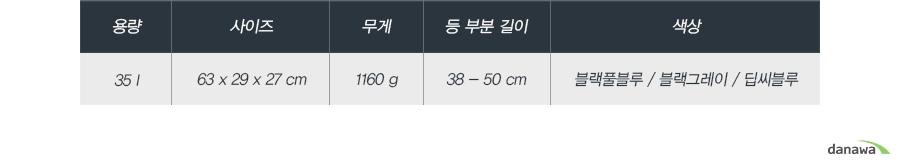 용량35 l사이즈63 x 29 x 27 cm무게1160 g등 부분 길이38 - 50 cm색상블랙풀블루 / 블랙그레이 / 딥씨블루