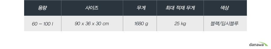용량60 - 100 l사이즈90 x 36 x 30 cm무게1680 g최대 적재 무게25 kg색상블랙/딥시블루