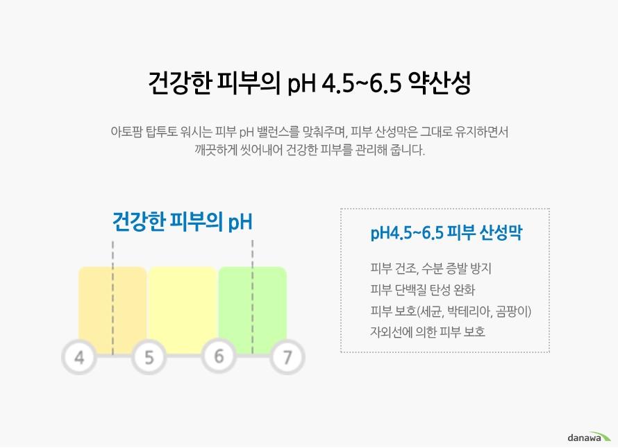 건강한 피부의 pH 4.5~6.5 약산성    아토팜 탑투토 워시는 피부 pH 밸런스를 맞춰주며, 피부 산성막은 그대로 유지하면서 깨끗하게 씻어내어 건강한 피부를 관리해 줍니다.    건강한 피부의 pH    4 5 6 7    pH4.5~6.5 피부 산성막    피부 건조, 수분 증발 방지    피부 단백질 탄성 완화    피부 보호(세균, 박테리아, 곰팡이)    자외선에 의한 피부 보호