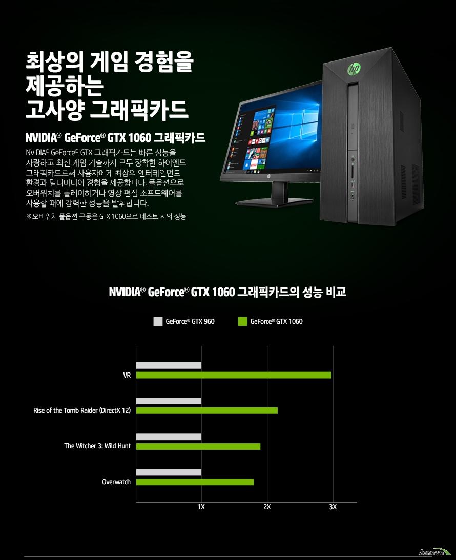 최상의 게임 경험을제공하는고사양 그래픽카드NVIDIA GeForce GTX 1060 그래픽카드NVIDIA GeForce GTX 그래픽카드는 빠른 성능을 자랑하고 최신 게임 기술까지 모두 장착한 하이엔드 그래픽카드로써 사용자에게 최상의 엔터테인먼트 환경과 멀티미디어 경험을 제공합니다. 풀옵션으로 오버워치를 플레이하거나 영상 편집 소프트웨어를 사용할 때에 강력한 성능을 발휘합니다.