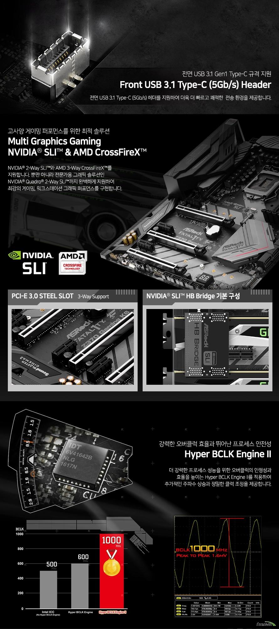 전면 usb 3.1 gen1 type c 규격 지원 전면 usb 3.1 type c 헤더를 지원하여 더욱 더 빠르고 쾌적한 전송환경을 제공합니다.     고사양 게이밍 퍼포먼스를 위한 최적 솔루션 멀티 그래픽스 게이밍 NVIDIA SLI & AMD CrossFireX NVIDIA 2-Way SLI와 AMD 3-Way CrossFireX를 지원합니다.  뿐만 아니라 전문가용 그래픽 솔루션인 NVIDIA Quadro 2way sli 까지 완벽하게 지원하여 최강의 게이밍, 워크스테이션 그래픽 퍼포먼스를 구현합니다.  강력한 오버클럭 효율과 뛰어난 프로세스 안정성 하이퍼 bclk 엔진 2  더 강력한 프로세스 성능을 위한 오버클럭의 안정성과 효율을 높이는 하이퍼 bclk 엔진 2를 적용하여 추가적인 주파수 상승과 정밀한 클럭 조정을 제공합니다.