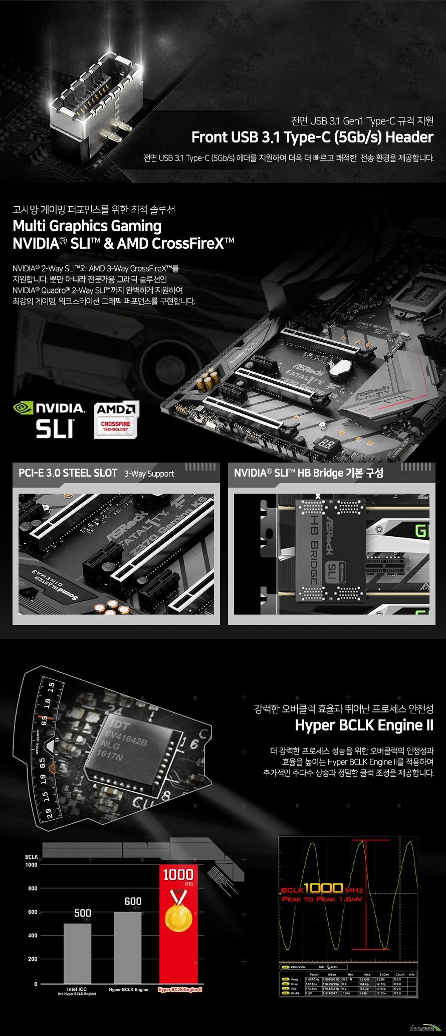 전면 usb 3.1 gen1 type c 규격 지원전면 usb 3.1 type c 헤더를 지원하여 더욱 더 빠르고 쾌적한 전송환경을 제공합니다.고사양 게이밍 퍼포먼스를 위한 최적 솔루션멀티 그래픽스 게이밍NVIDIA SLI & AMD CrossFireXNVIDIA 2-Way SLI와 AMD 3-Way CrossFireX를 지원합니다. 뿐만 아니라 전문가용 그래픽 솔루션인 NVIDIA Quadro 2way sli 까지 완벽하게지원하여 최강의 게이밍, 워크스테이션 그래픽 퍼포먼스를 구현합니다.강력한 오버클럭 효율과 뛰어난 프로세스 안정성하이퍼 bclk 엔진 2더 강력한 프로세스 성능을 위한 오버클럭의 안정성과 효율을 높이는 하이퍼 bclk 엔진 2를 적용하여추가적인 주파수 상승과 정밀한 클럭 조정을 제공합니다.