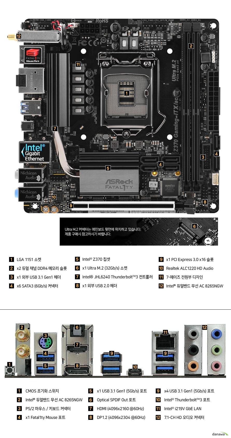 온보드 패널        LGA 1151소켓    듀얼채널 DDR4 메모리 슬롯 2개    외부 USB3.1 GEN1 헤더 1개    SATA3 6GBPS 커넥터 6개    인텔 z370칩셋    울트라 m.2 32gbps 소켓 1개    인텔 jhl6240 썬더볼트3 컨트롤러    외부 usb 2.0 헤더    pcie 3.0 16배속 슬롯 1개    리얼텍 alc 1220 hd 오디오 코덱    7페이즈 전원부 디자인    인텔 듀얼밴드 무선 ac 8265ngw        울트라 m.2 커넥터는 메인보드 뒷면에 위치하고 있습니다    제품구매시 참고하시기 바랍니다.        후면 포트        cmos 초기화 스위치    인텔 듀얼밴드 무선 ac 8265ngw    ps/2 마우스 및 키보드 커넥터    fatality 마우스 포트 1개    usb 3.1 gen1 5gbps 포트 6개    옵티컬 spdif out 포트    hdmi 최대 4096 2160 60헤르츠 해상도 포트     dp1.2 최대 4096 2304 60헤르츠 해상도 포트    인텔 썬더볼트3 포트    인텔 i219v 기가비트 랜 포트    7.1 hd  오디오 커넥터 포트