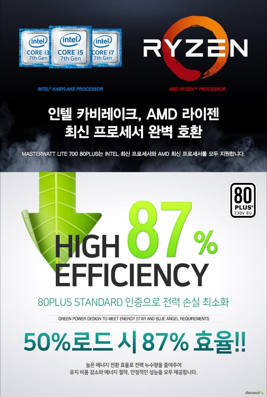 인텔 카비레이크, AMD 라이젠최신 프로세서 완벽 호환MASTERWATT LITE 700 80PLUS는 INTEL 최신 프로세서와 AMD 최신 프로세서를 모두 지원합니다.80PLUS STANDARD 인증으로 전력 손실 최소화높은 에너지 전환 효율로 전력 누수량을 줄여주어 50%로드 시 85% 효율!!유지 비용 감소와 에너지 절약, 안정적인 성능을 모두 제공합니다.