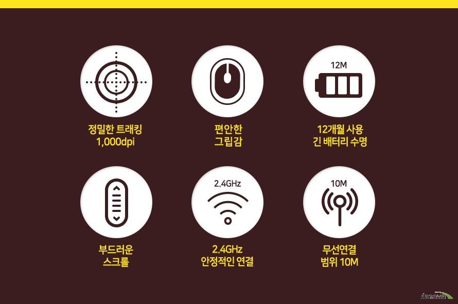 정밀한 트래킹 1000DPI, 편안한 그립감, 12개월 사용 긴배터리 수명, 부드러운 스크롤, 2.4GHz 안정적인 연결, 무선연결범위 10M
