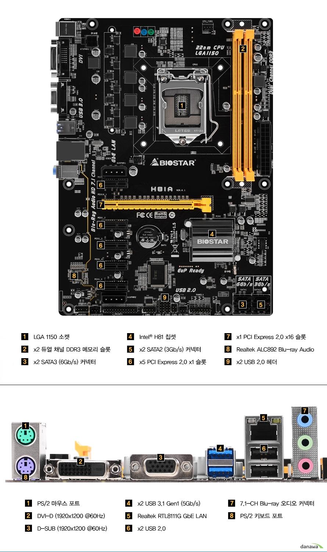온보드 패널    LGA1150소켓    듀얼 채널 DDR3 메모리 슬롯 2개    SATA3 커넥터 2개    인텔 H81칩셋    SATA2 커넥터 2개    PCIE 2.0 X1 슬롯 5개    PCIE 2.0 X16슬롯 1개    리얼텍 ALC892 블루레이 오디오    USB2.0 헤더 2개        후면 포트        PS/2 마우스 포트    DVI D 포트 최대 1920 1200 60헤르츠 주사율 해상도    D SUB 포트 최대 1920 1200 60헤르츠 주사율 해상도USB 3.1 GEN1 포트 2개    리얼텍 RTL811G 기가비트 랜 포트    USB 2.0 포트 2개    7.1채널 블루레이 오디오 커넥터    PS/2 키보드 포트