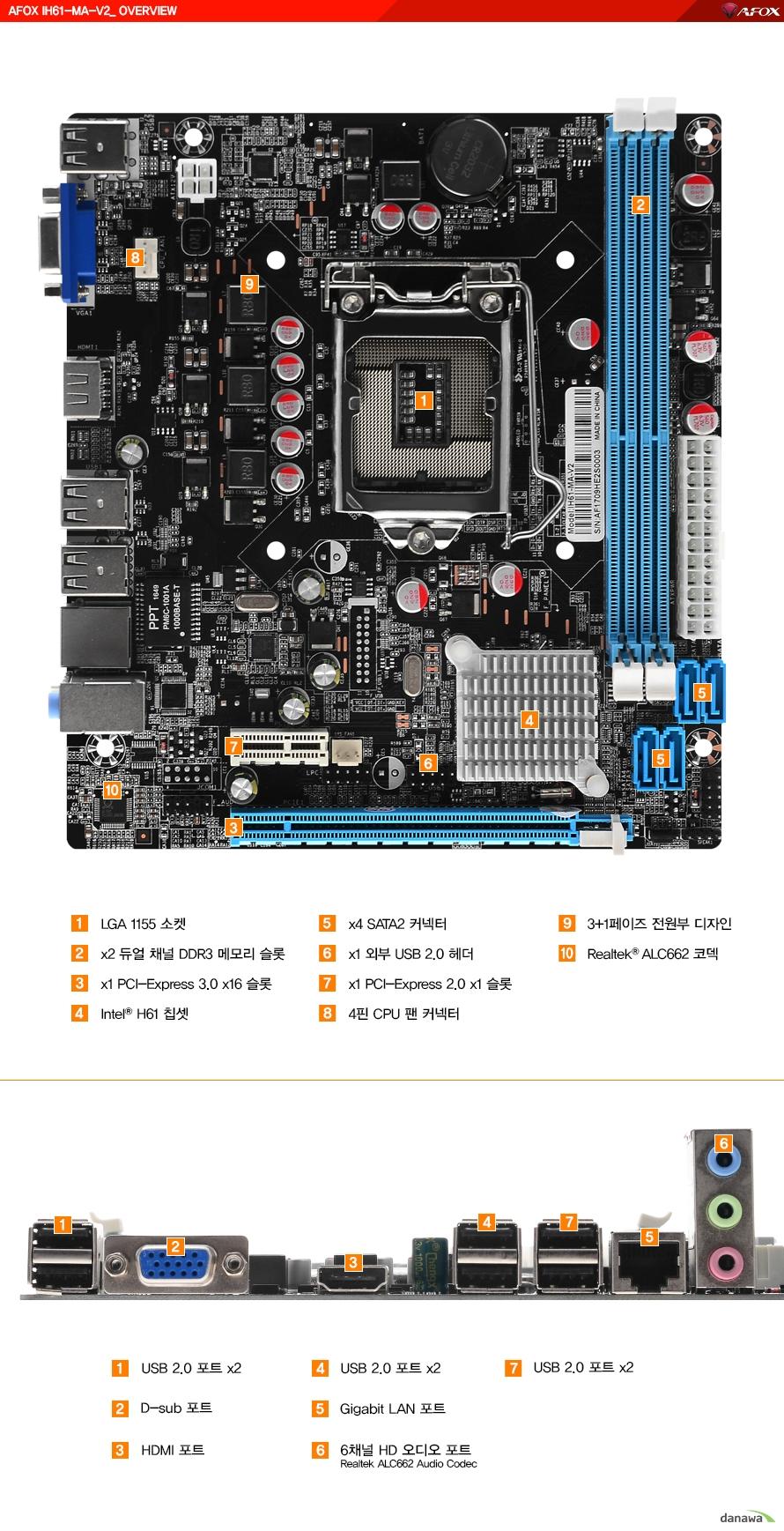 온보드 디자인LGA 1151소켓듀얼채널 DDR3 메모리 슬롯 2개PCI 익스프레스 3.0 16배속 슬롯 1개인텔 H61 칩셋SATA2 커넥터 4개외부 USB 2.0 헤더 1개PCI 익스프레스 2.0 1배속 슬롯 1개4핀 CPU 팬 커넥터3+1 페이즈 전원부 디자인리얼텍 ALC662 코덱 후면 포트USB 2.0 포트 6개D SUB포트 1개HDMI 포트 1개기가비트 랜 포트6채널 HD 오디오 포트