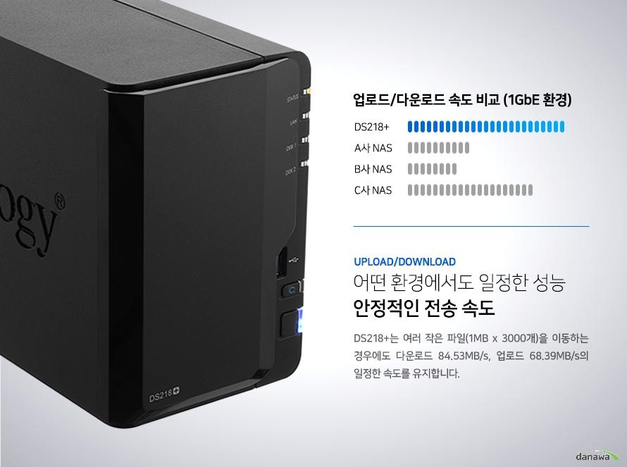 어떤 환경에서도 일정한 성능 안정적인 전송 속도. DS218+는 여러 작은 파일(1MB x 3000개)을 이동하는 경우에도 다운로드 84.53MB/s, 업로드 68.39MB/s의 일정한 속도를 유지합니다.