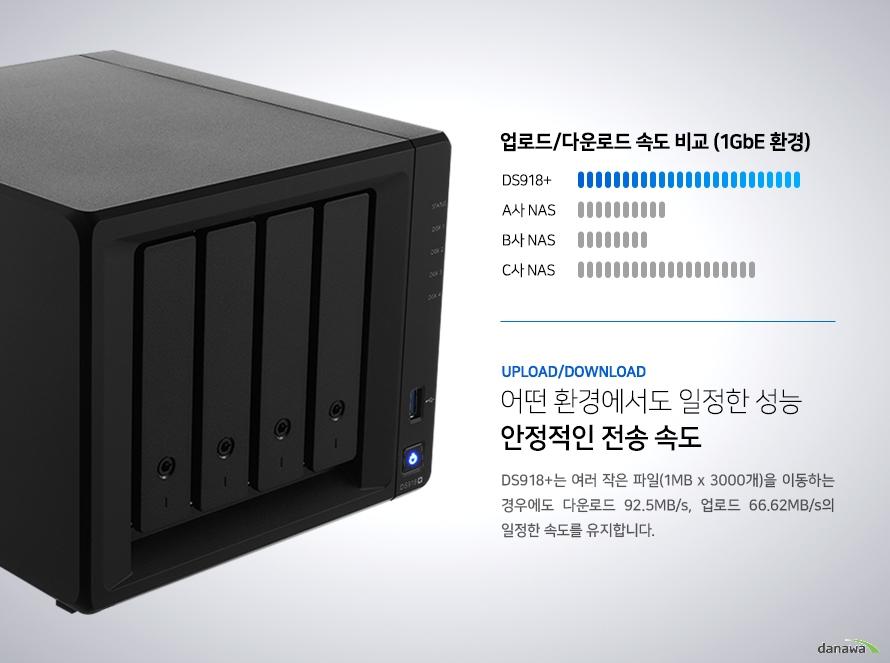 어떤 환경에서도 일정한 성능 안정적인 전송 속도. DS918+는 여러 작은 파일(1MB x 3000개)을 이동하는 경우에도 다운로드 92.5MB/s, 업로드 66.62MB/s의 일정한 속도를 유지합니다.