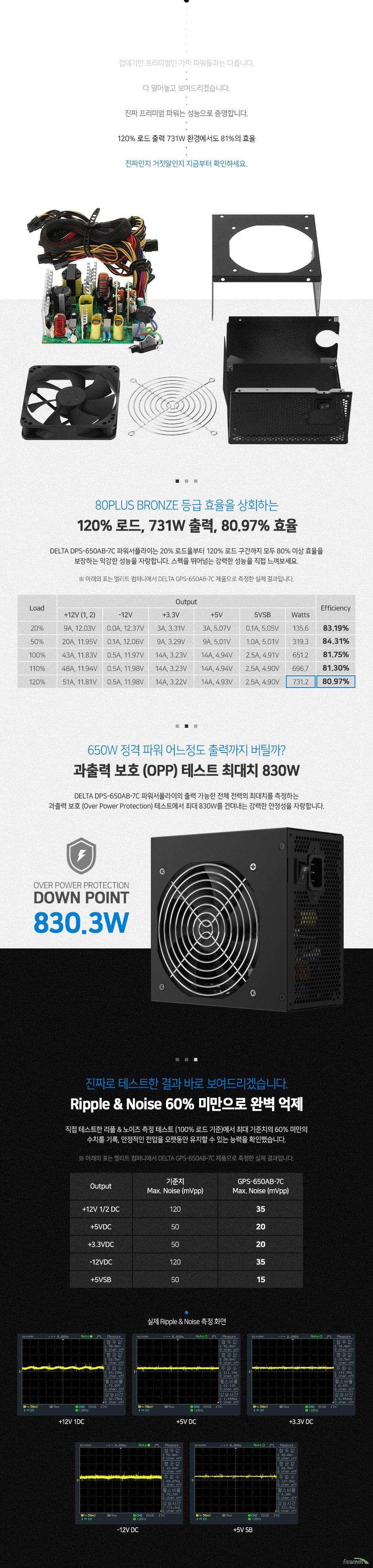 80PLUS BRONZE 등급 효율을 상회하는 120 로드, 731W 출력, 80.97 효율