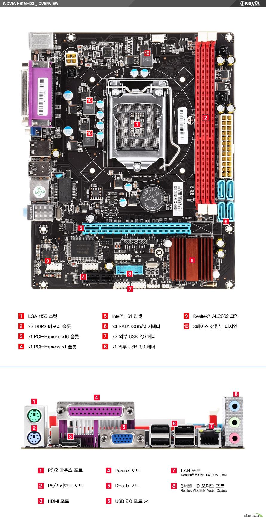아이노비아 H61M-D3_오버뷰1. LGA 1155 소켓, 2. x2 DDR3 메모리 슬롯, 3. x1 PCI-익스프레스 x16 슬롯, 4. x1 PCI-익스프레스 x1 슬롯, 5. 인텔 H61 칩셋, 6. x4 SATA(3Gb/s) 커넥터, 7. x2 외부 USB 2.0 헤더, 8. x1 외부 USB 3.0 헤더, 9. 리얼텍 ALC662 코덱, 10. 3페이즈 전원부 디자인/1. PS/2 마우스포트, 2. PS/2 키보드 포트, 3. HDMI 포트, 4. 패럴렐 포트, 5. D-서브 포트, 6. USB 2.0 x4, 7. LAN 포트 리얼텍 8105E 10/100M, 8. 6 채널 HD 오디오 포트 리얼텍 ALC662 오디오 코덱