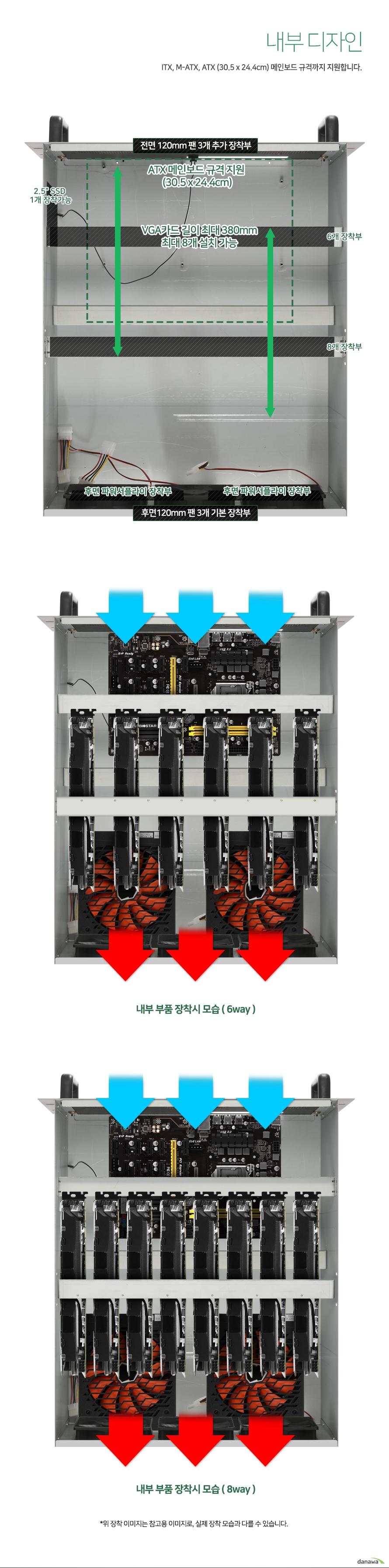 내부 디자인    itx m-atx atx 메인보드 규격까지 지원합니다.        그래픽카드 길이 최대 380밀리미터 최대 8개까지 설치가 가능합니다.    그래픽 카드는 6way 또는 8way로 원하는 갯수에 맞게 설치가 가능합니다.    측면부에는 2.5인치 ssd 1개를 장착 가능합니다.