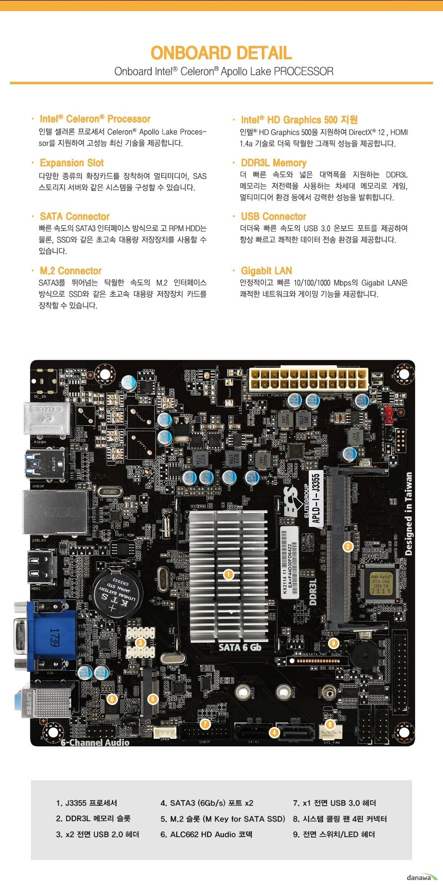 온보드 디테일                J3355 프로세서        DDR3L 메모리 슬롯 1개        전면 USB 2.0헤더 2개        SATA3 포트 2개        M.2슬롯 1개        ALC662 HD 오디오 코덱        전면 USB3.0 헤더 1개        시스템 쿨링 팬 4핀 커넥터         전면 스위치 LED 헤더                                인텔 셀러론 프로세서 탑재        인텔 셀러론 아폴로레이크 프로세서를 지원하여 고성능 최신 기술을 제공합니다.                다양한 확장 카드        다양한 종류의 확장카드를 장착할 수 있어 멀티미디어 SAS 스토리지 서버와 같은        시스템을 구성할 수 있습니다.                SATA3 커넥터 지원        빠른 속도의 SATA3 인터페이스 방식으로 고 RPM HDD는 물론 SSD와 같은 초고속 대용량        저장장치를 사용할 수 있습니다.                M.2 커넥터 지원        SATA3를 뛰어넘는 탁월한 속도의 M.2 인터페이스 방식으로 SSD와 같은 초고속 대용량        저장장치 카드를 장착할 수 있습니다.                인텔 HD 그래픽스 500지원        인텔 HD 그래픽스 500을 지원하여 다이렉트X 12 및 HDMI 1.4A 기술로 더욱 탁월한        그래픽 성능을 제공합니다.                DDR3L 메모리 지원        더 빠른 속도와 넓은 대역폭을 지원하는 DDR3L 메모리는 저전력을 사용하는 차세대 메모리로        게임이나 멀티미디어 환경등에서 강력한 성능을 발휘합니다.                USB 커넥터        더더욱 빠른 속도의 USB 3.0 온보드 포트를 제공하여        항상 빠르고 쾌적한 데이터 전송 환경을 제공합니다.                기가비트 랜        안정적이고 빠른 10 100 1000메가바이트의 기가비트 랜은 쾌적한 네트워크와 게이밍        기능을 제공합니다.