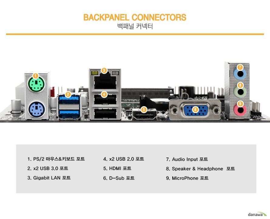 백패널 커넥터                PS 2 마우스 키보드 포트        USB 3.0포트 2개        기가비트 랜 포트        USB 2.0 포트 2개        HDMI 포트 1개        D SUB 포트 1개        오디오 인풋 포트        스피커 헤드폰 포트        마이크로 폰 포트