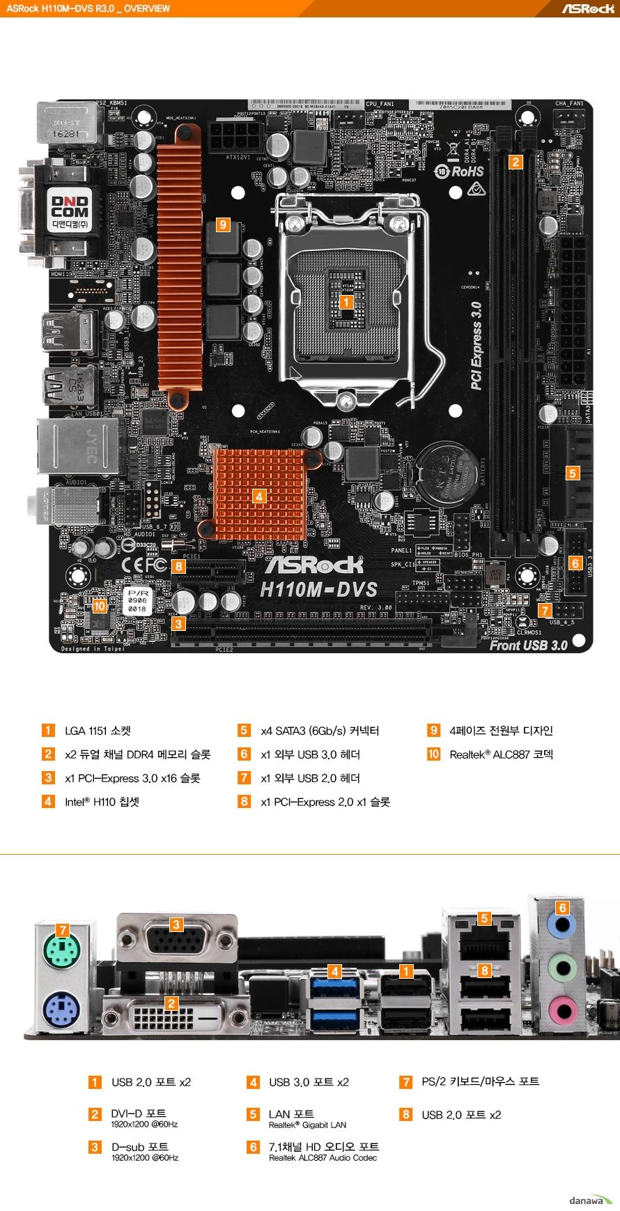 온보드 디테일LGA 1151소켓듀얼 채널 DDR4 메모리 슬롯 2개PCIE 3.0 16배속 슬롯 1개인텔 H110칩셋SATA3 커넥터 4개외부 USB 3.0헤더 1개외부 USB 2.0헤더 1개PCIE 2.0 1배속 슬롯 1개4페이즈 전원부 디자인리얼텍 ALC887 코덱백패널 디테일USB 2.0포트 4개DVI D 포트 최대 해상도 1920 1200 주사율 60헤르츠 지원D SUB 포트 최대 해상도 1920 1200 주사율 60헤르츠 지원USB 3.0 포트 2개기가비트 LAN 포트7.1 채널 HD 오디오 포트PS 2 키보드 및 마우스 포트