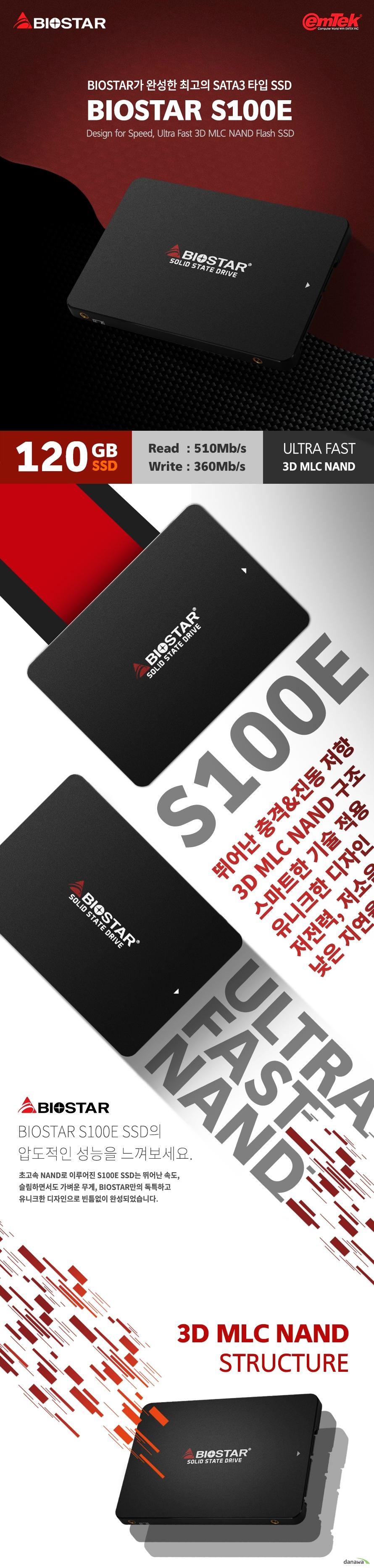 이엠텍 BIOSTAR S100E (120GB)  제품 상세 정보  용량 120GB 인터페이스 SATA3 낸드 종류 3D MLC 낸드 플래시 컨트롤러 마벨 88nv1120  제품 성능 읽기 최대 510MB/S 쓰기 최대 360MB/S  작동 온도 0도에서 영상 70도까지  정격 전압 DC 5V  제품 특징 TRIM S.M.A.R.T NCQ WEAR LEVELING 기술 적용 제품 크기 길이 100 밀리미터 넓이 70 밀리미터 두께 7 밀리미터  충격 저항 1500G 진동 저항 7~800헤르츠  습도 5%~95%에서 작동가능  전력 소모   사용시 1.6와트 대기시 0.34와트  제품 무게 36그램 제품 보증 3년 무상보증 KC인증번호 R REM bmi S100