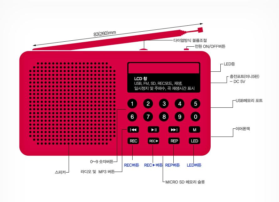 83(260)mm다이얼방식 볼륨조절 전원 ON/OFF버튼 LED등 충전포트(미니5핀) - DC 5V USB 메모리 포트 이어폰잭 스피커0~9숫자버튼 라디오 및 MP3버튼REC버튼 REC▶버튼 REP버튼 LED버튼 MICRO SD 메모리 슬롯